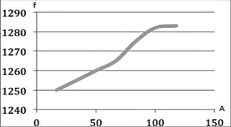 diagramm der abhängigkeit der chaoseintrittsfrequenz von der dämpfung
