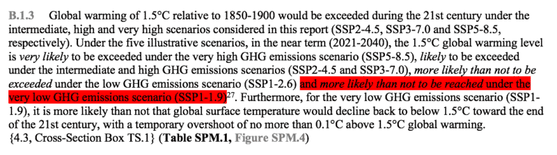 zitat aus dem ar6: b.1.3     global warming of 1.5°c relative to 1850-1900 would be exceeded during the 21st century under the intermediate, high and very high scenarios considered in this report (ssp2-4.5, ssp3-7.0 and ssp5-8.5, respectively). under the five illustrative scenarios, in the near term (2021-2040), the 1.5°c global warming level is very likely to be exceeded under the very high ghg emissions scenario (ssp5-8.5), likely to be exceeded under the intermediate and high ghg emissions scenarios (ssp2-4.5 and ssp3-7.0), more likely than not to be exceeded under the low ghg emissions scenario (ssp1-2.6) and more likely than not to be reached under the very low ghg emissions scenario (ssp1-1.9)27. furthermore, for the very low ghg emissions scenario (ssp1-1.9), it is more likely than not that global surface temperature would decline back to below 1.5°c toward the end of the 21st century, with a temporary overshoot of no more than 0.1°c above 1.5°c global warming.  {4.3, cross-section box ts.1} (table spm.1, figure spm.4)