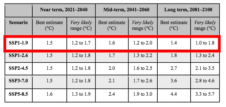 tabelle der erderwärmung in naher, mittlerer und fernerer zukunft unter den fünf ssp-szenarien