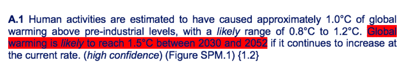 zitat aus dem sr1.5: human activities are estimated to have caused approximately 1.0°c of global warming5  above pre-industrial levels, with a likely range of 0.8°c to 1.2°c. global warming is likely to reach 1.5°c between 2030 and 2052 if it continues to increase at the current rate. (high confidence) (figure spm.1) {1.2}