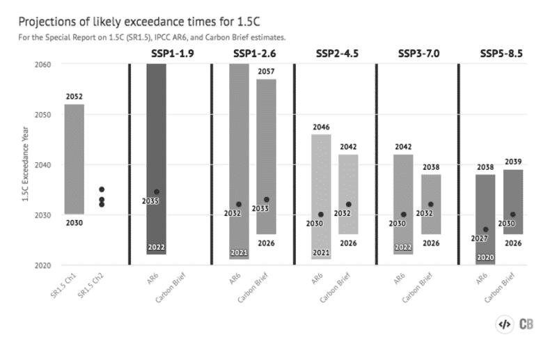 mögliche überschreitungsjahre der 1,5°c-marke in allen fünf szenarien