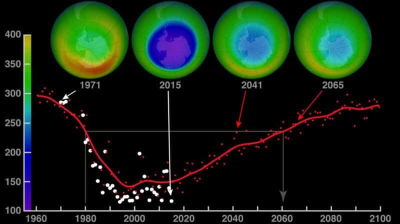 erholung des ozonlochs