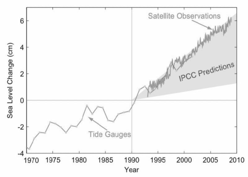 meeresspiegelanstieg seit 1990 im vergleich zu den ipcc-prognosen
