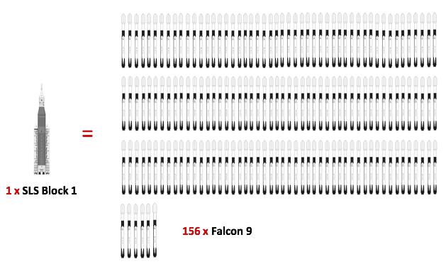 156 abgebildete falcon 9-raketen im vergleich zu einer sls-rakete